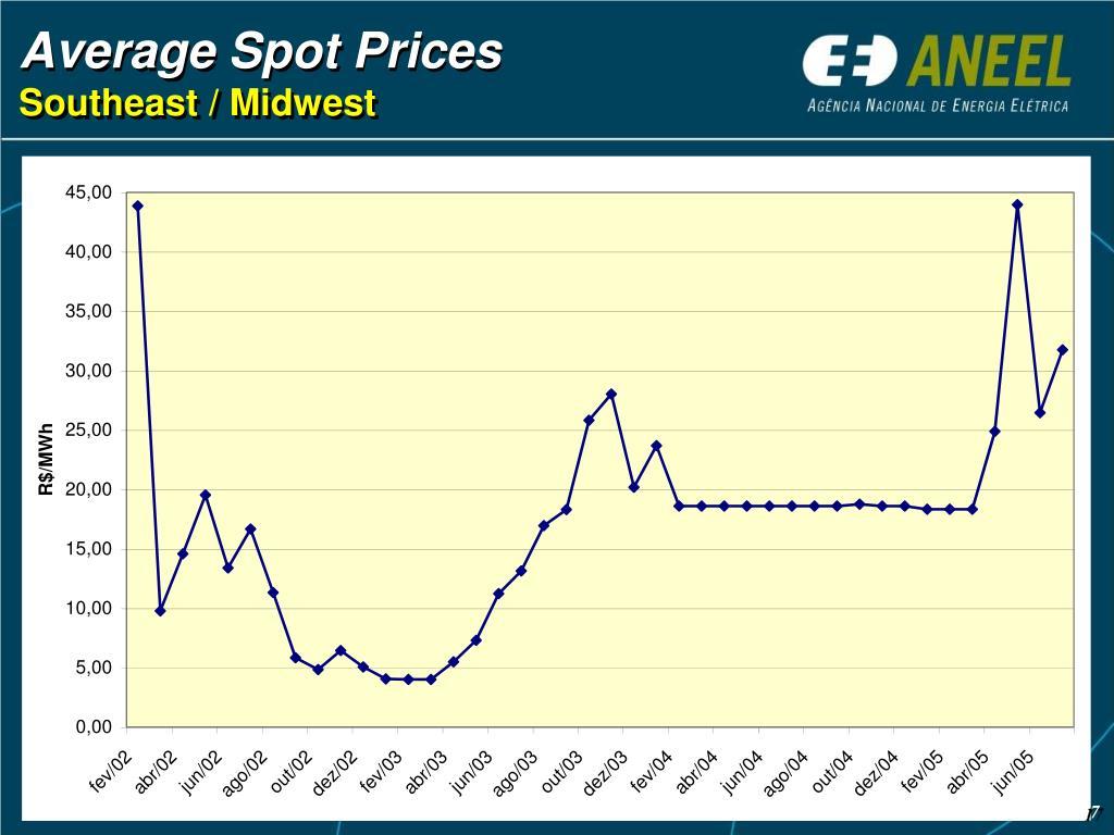 Average Spot Prices