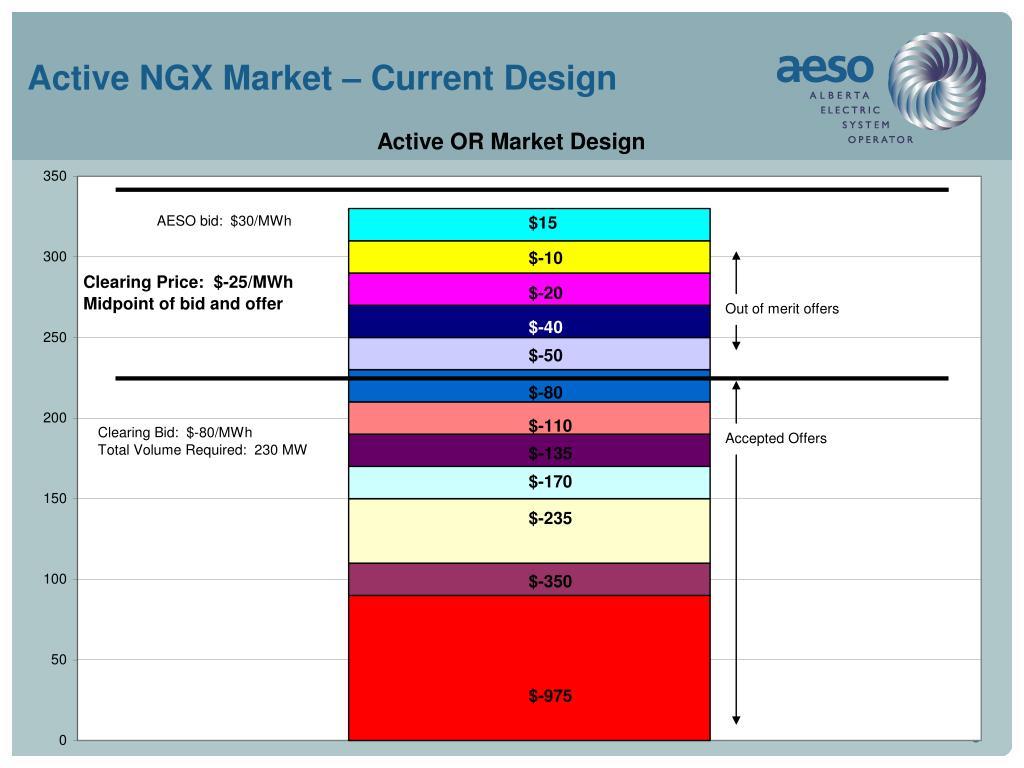 Active NGX Market – Current Design