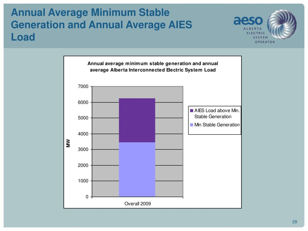 Annual Average Minimum Stable Generation and Annual Average AIES Load