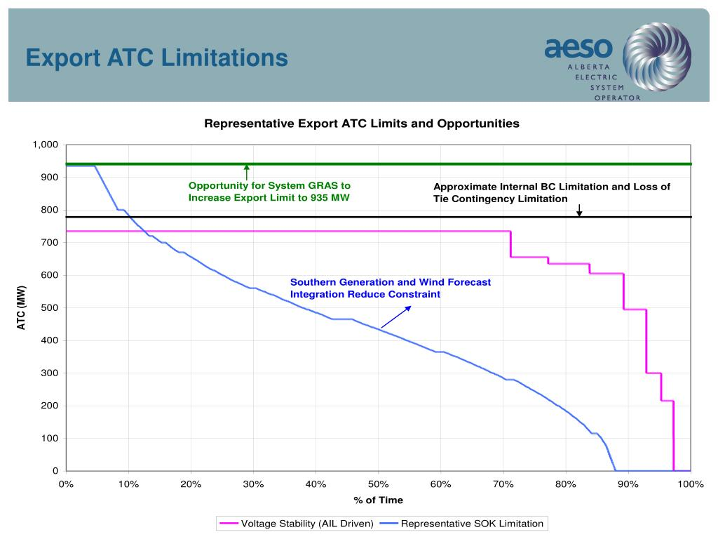Export ATC Limitations