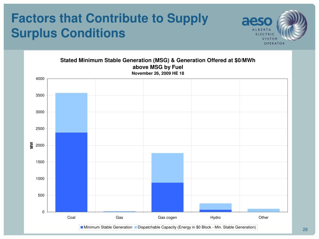 Factors that Contribute to Supply Surplus Conditions