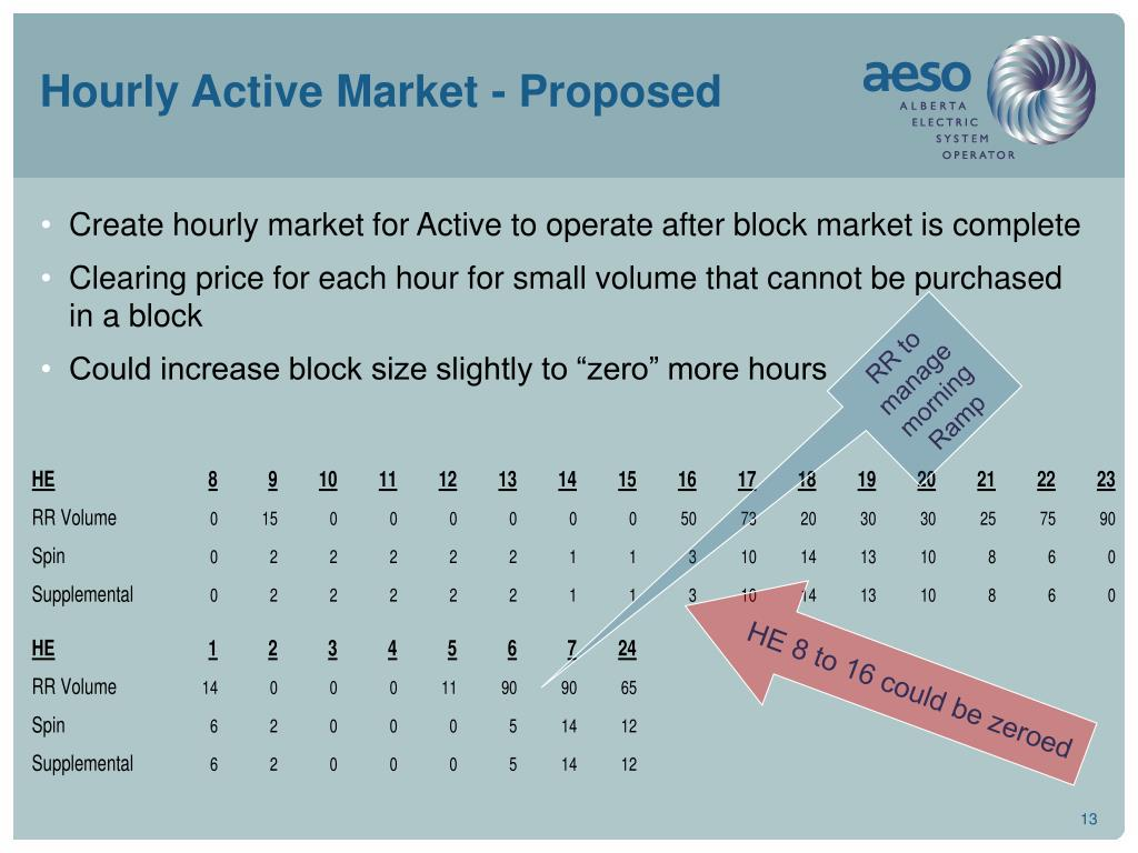 Hourly Active Market - Proposed