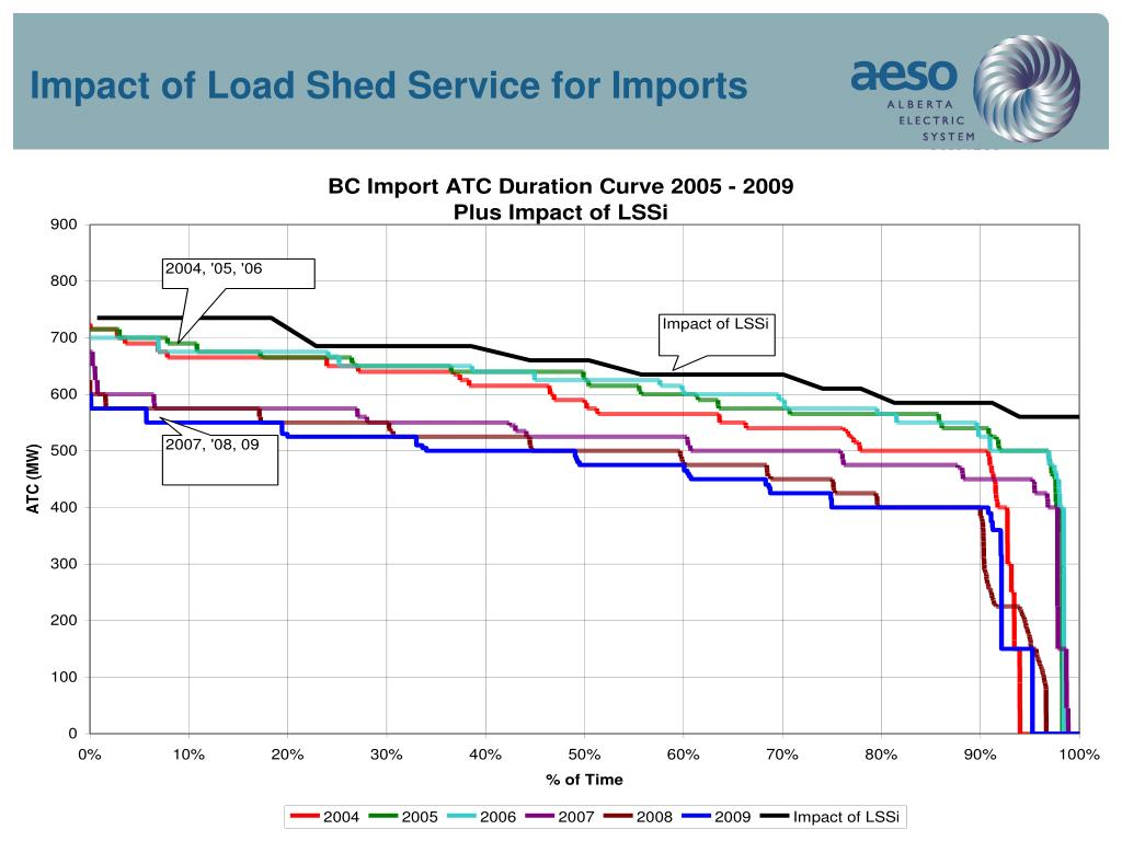 Impact of Load Shed Service for Imports