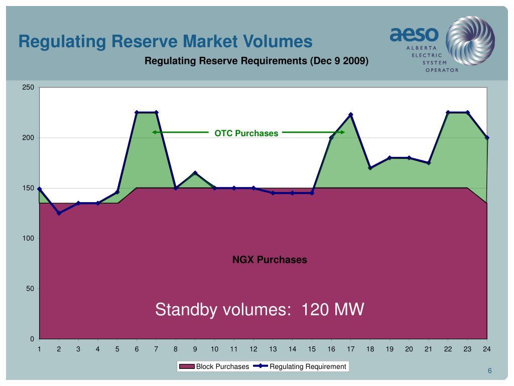 Regulating Reserve Market Volumes