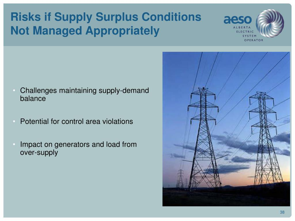 Risks if Supply Surplus Conditions Not Managed Appropriately