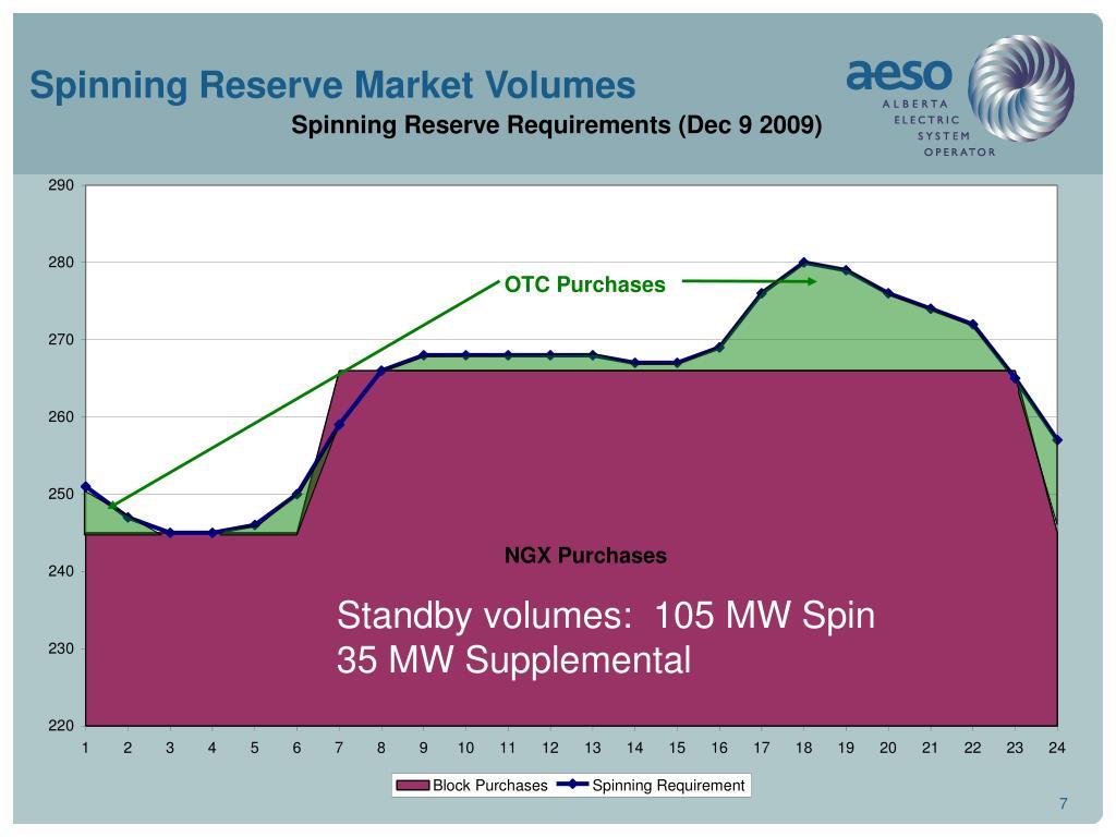 Spinning Reserve Market Volumes