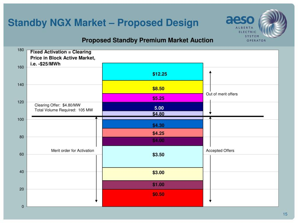 Standby NGX Market – Proposed Design