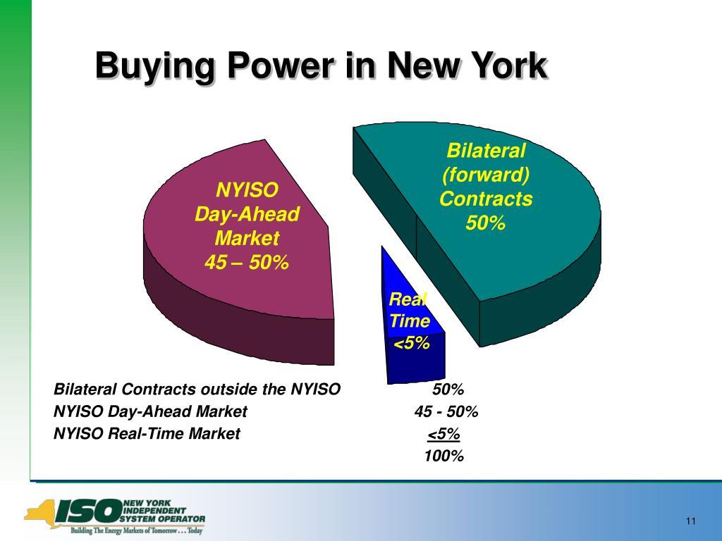 Buying Power in New York
