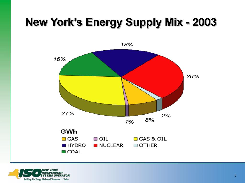 New York's Energy Supply Mix - 2003