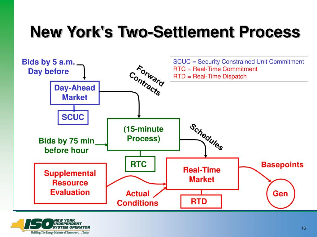 New York's Two-Settlement Process