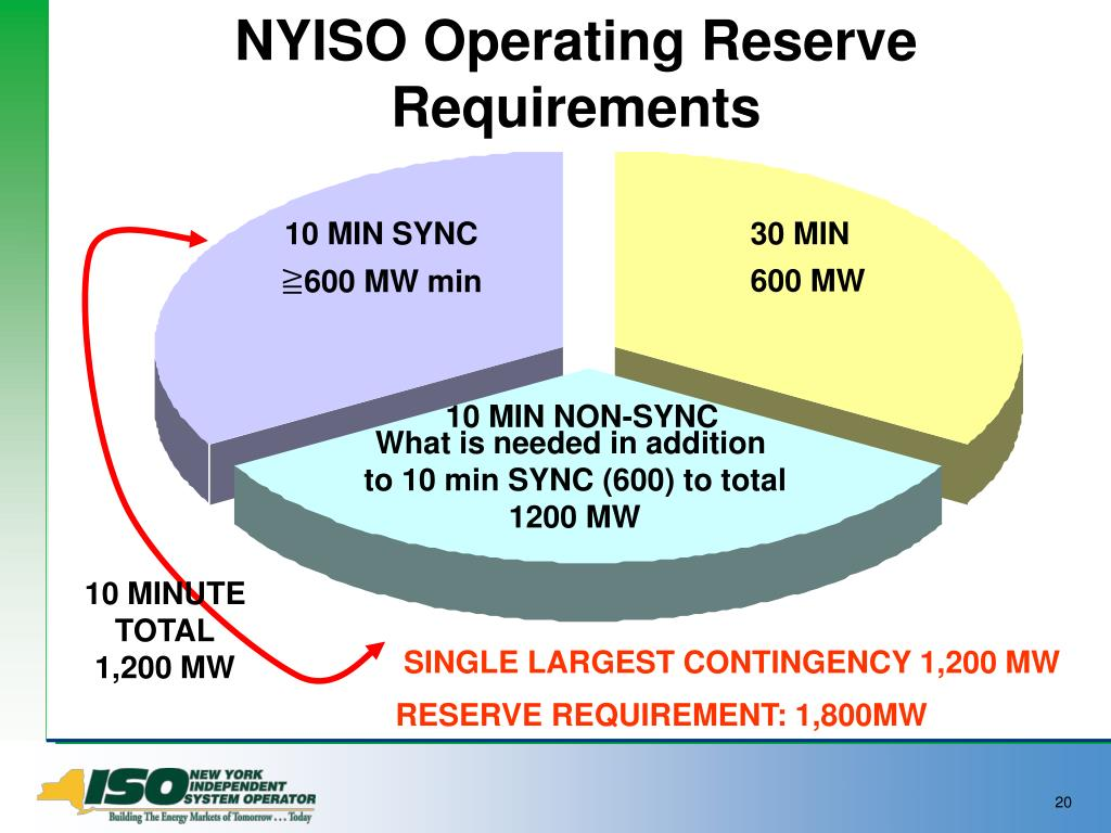 NYISO Operating Reserve Requirements