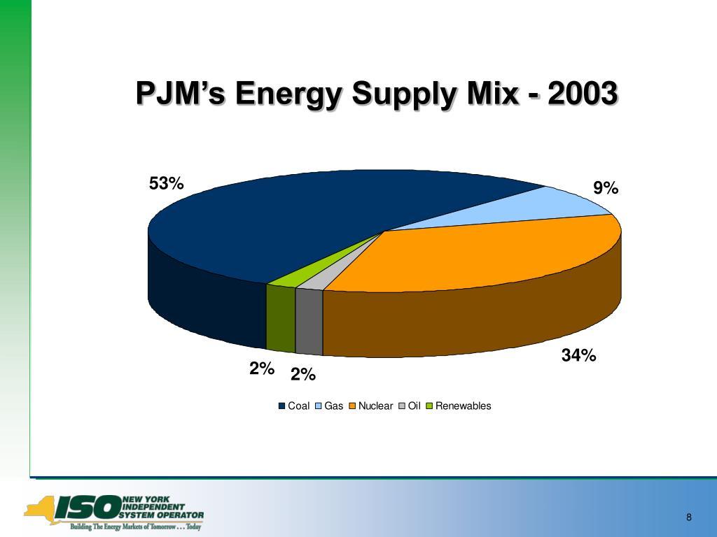 PJM's Energy Supply Mix - 2003
