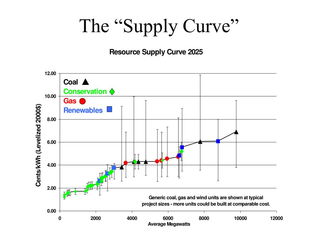 "The ""Supply Curve"""