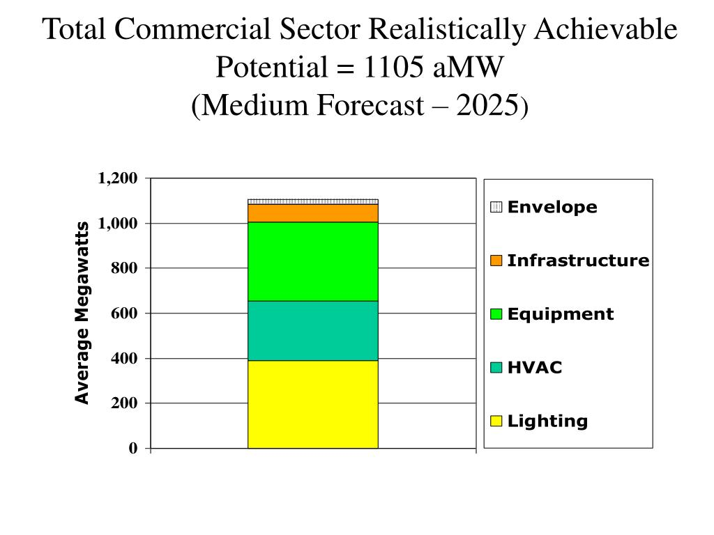 Total Commercial Sector Realistically Achievable Potential = 1105 aMW