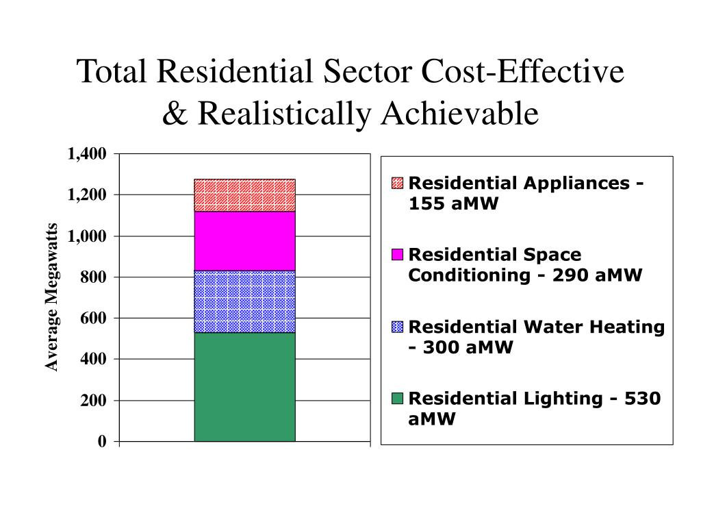 Total Residential Sector Cost-Effective & Realistically Achievable