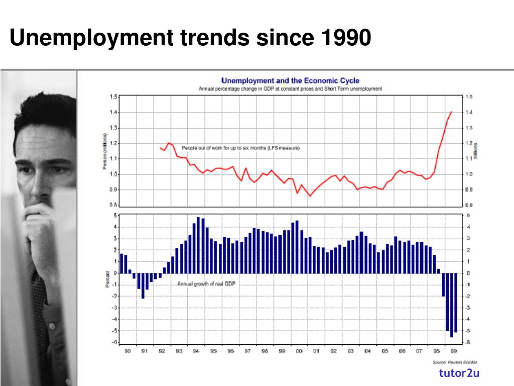 Unemployment trends since 1990