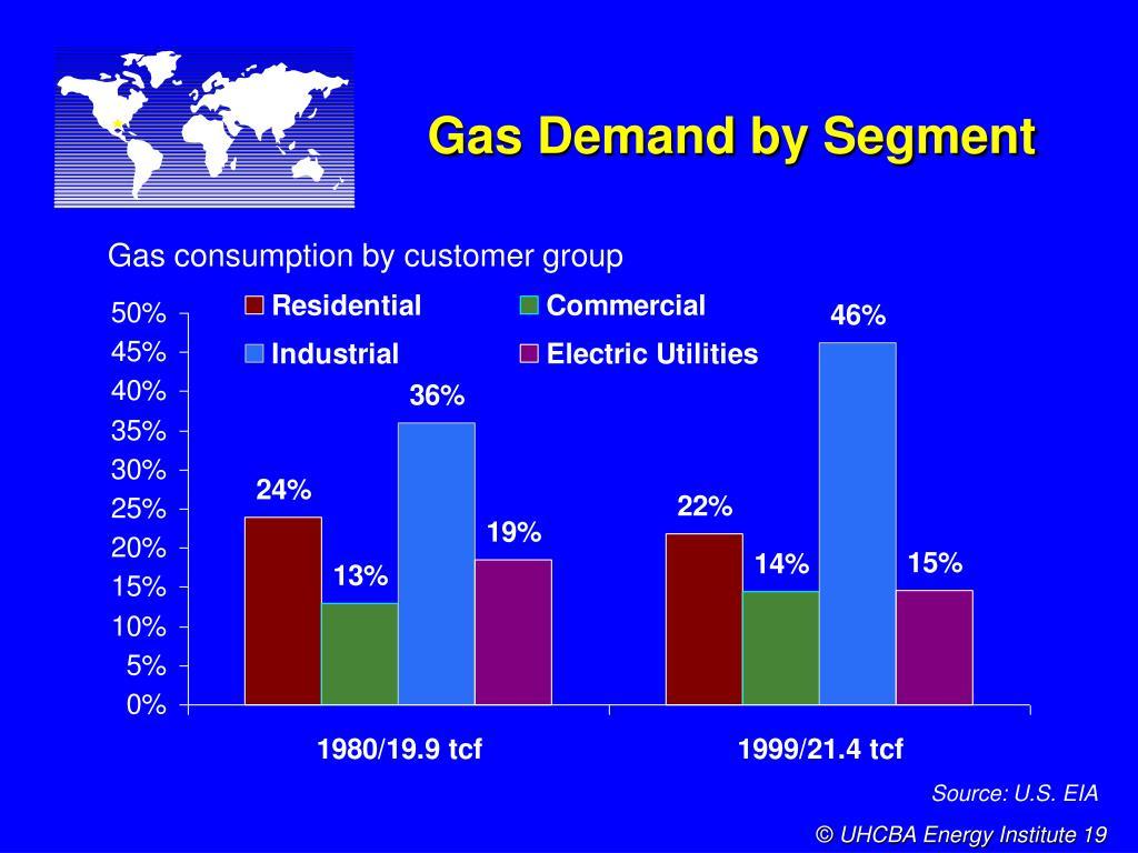 Gas Demand by Segment