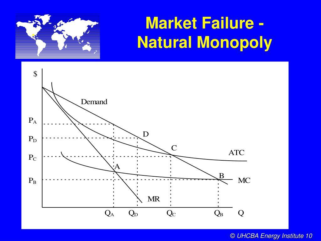 Market Failure -