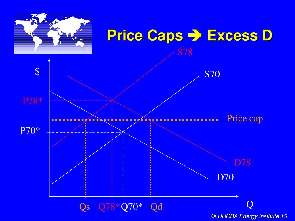 Price Caps