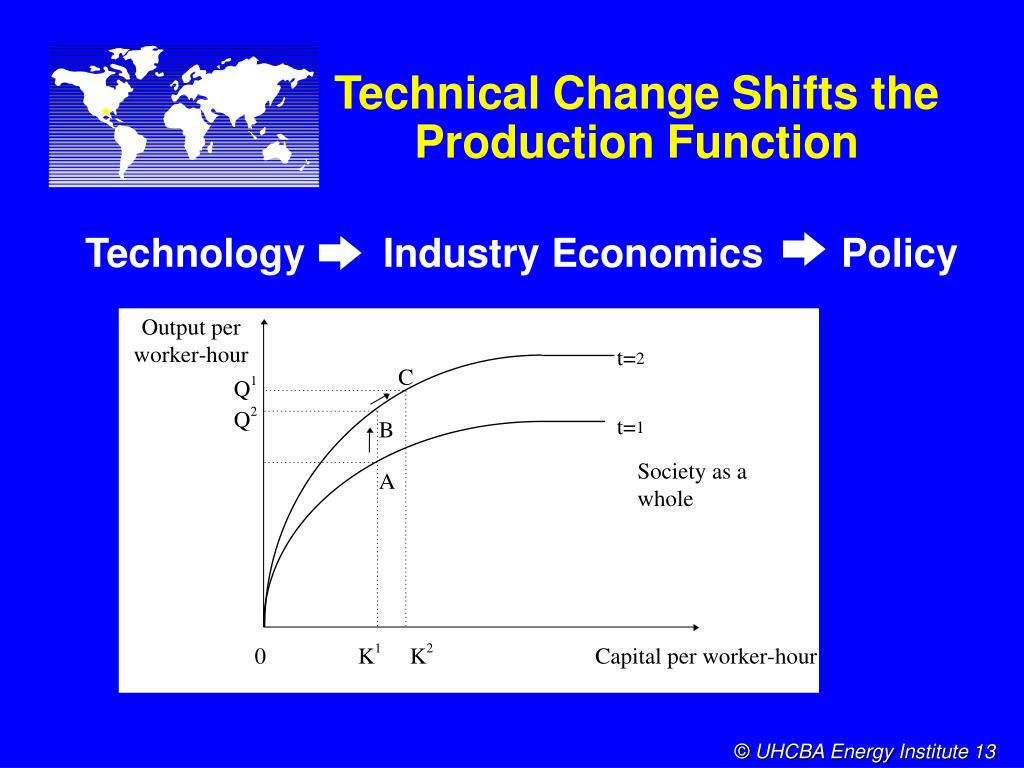 Technical Change Shifts the Production Function