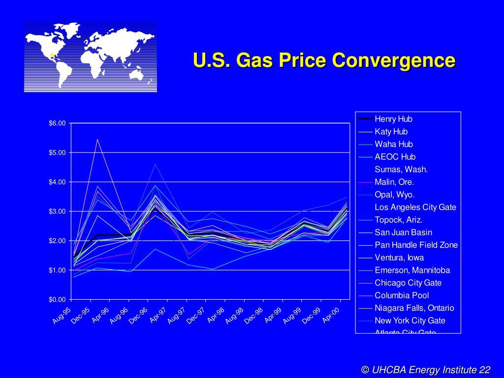 U.S. Gas Price Convergence
