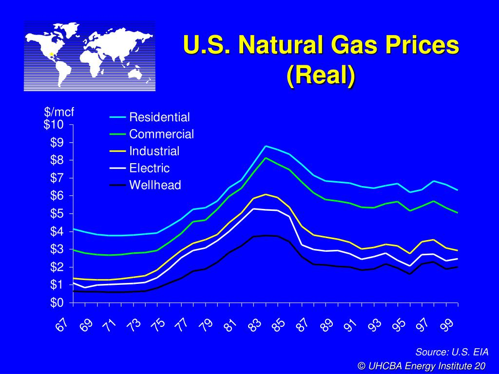 U.S. Natural Gas Prices (Real)