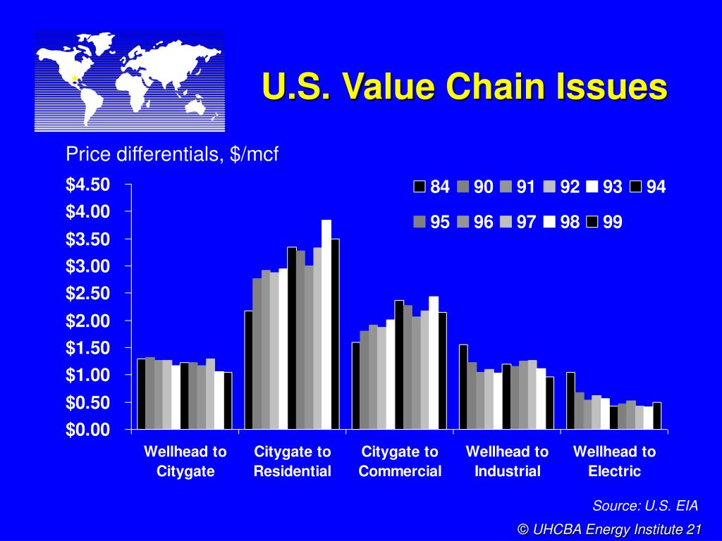 U.S. Value Chain Issues
