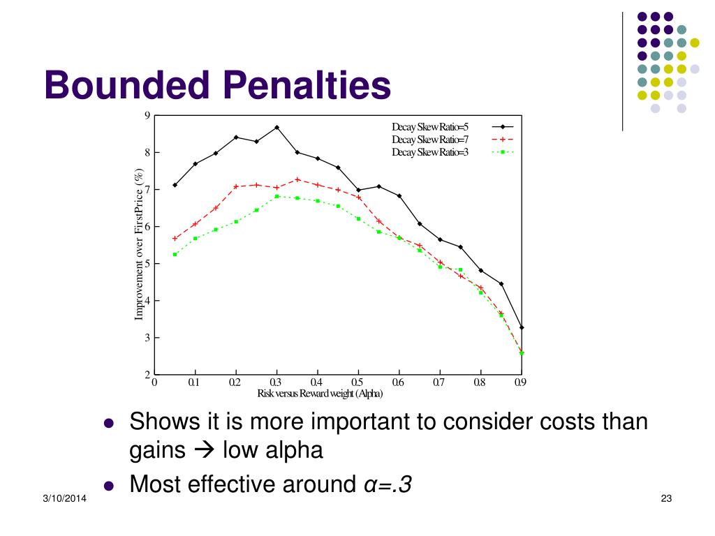 Bounded Penalties