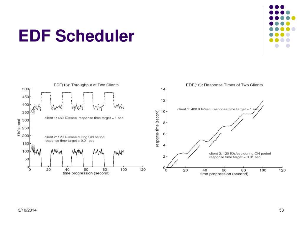 EDF Scheduler