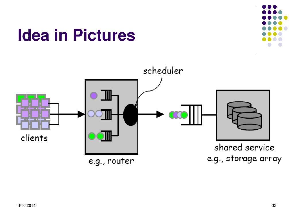 Idea in Pictures
