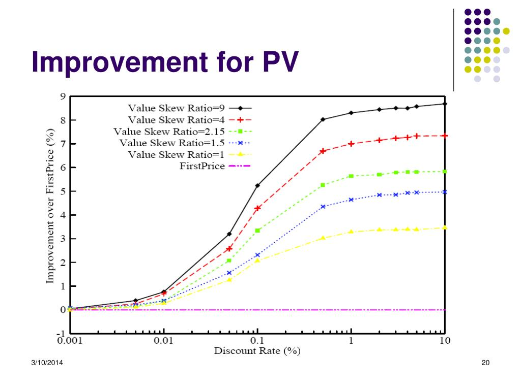 Improvement for PV