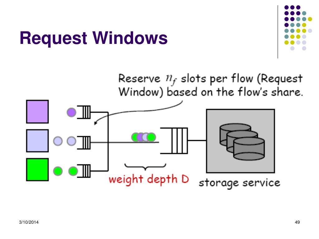 Request Windows