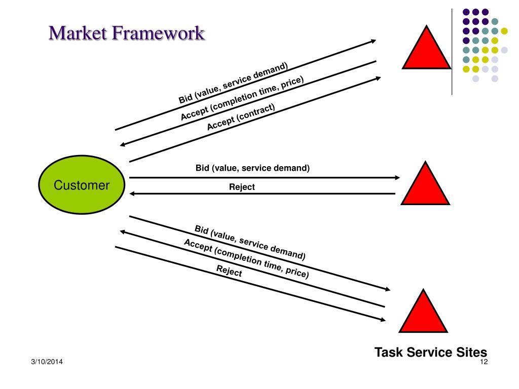 Market Framework