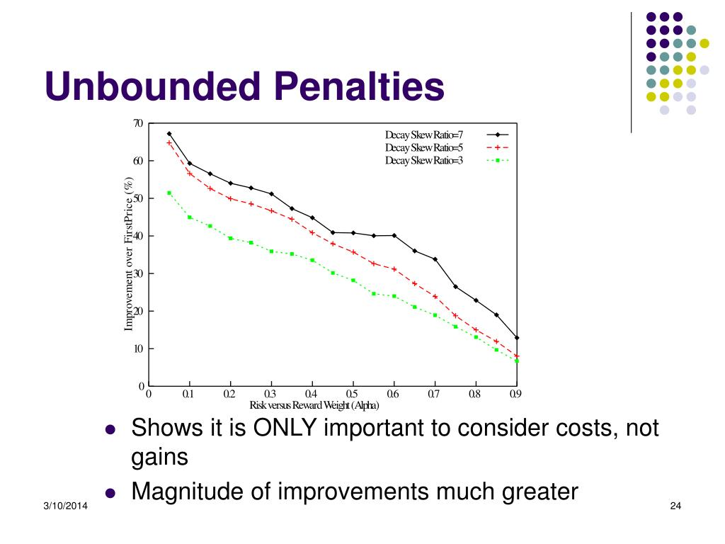 Unbounded Penalties