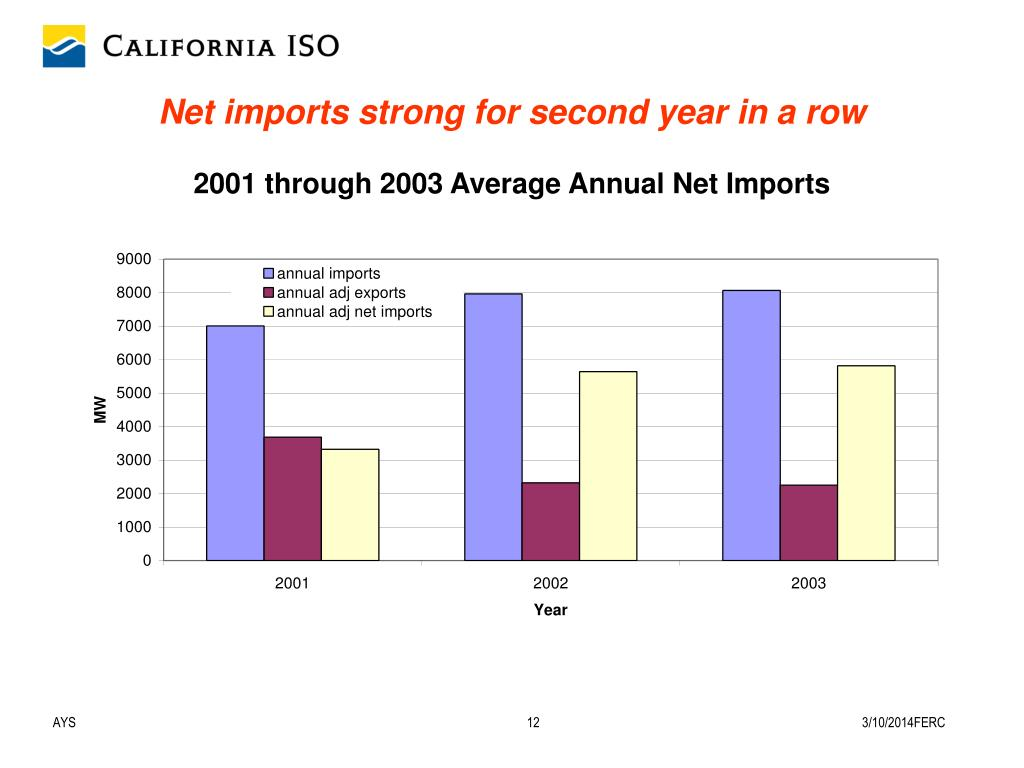 Net imports strong for second year in a row