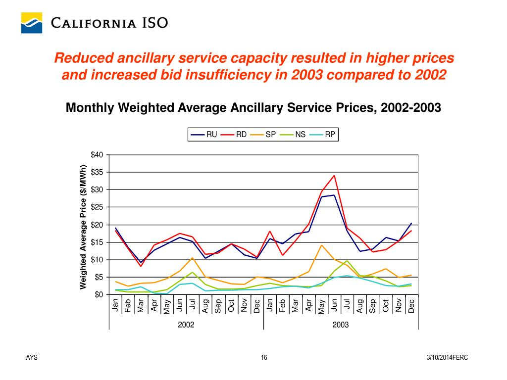 Reduced ancillary service capacity resulted in higher prices and increased bid insufficiency in 2003 compared to 2002