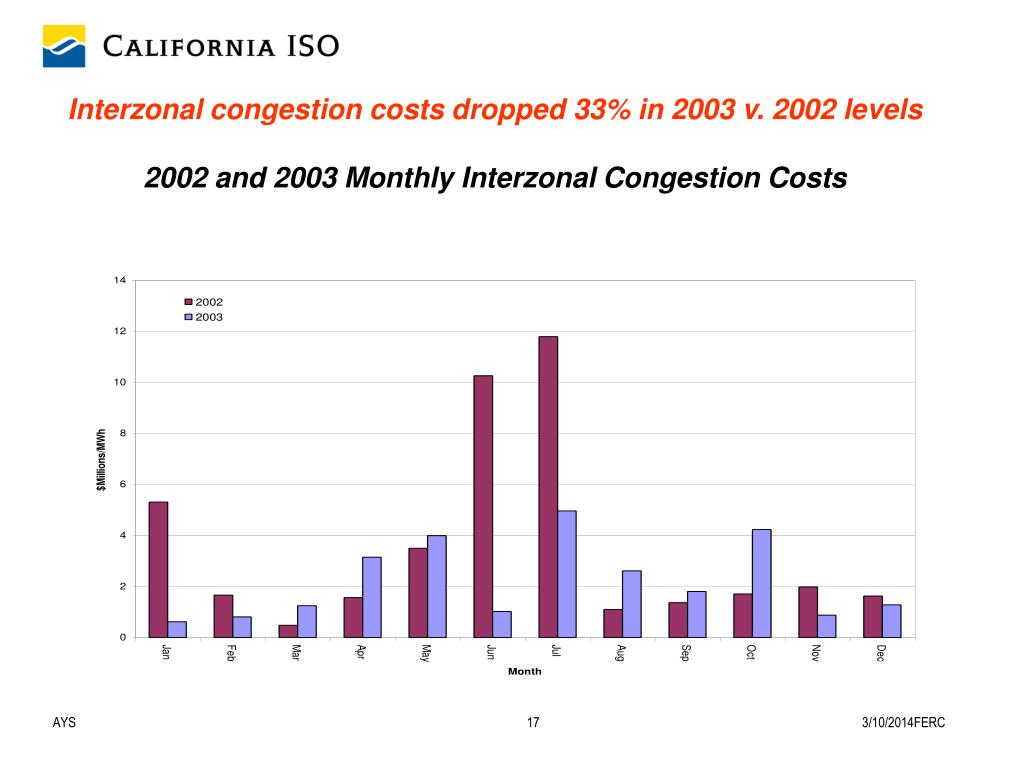 Interzonal congestion costs dropped 33% in 2003 v. 2002 levels