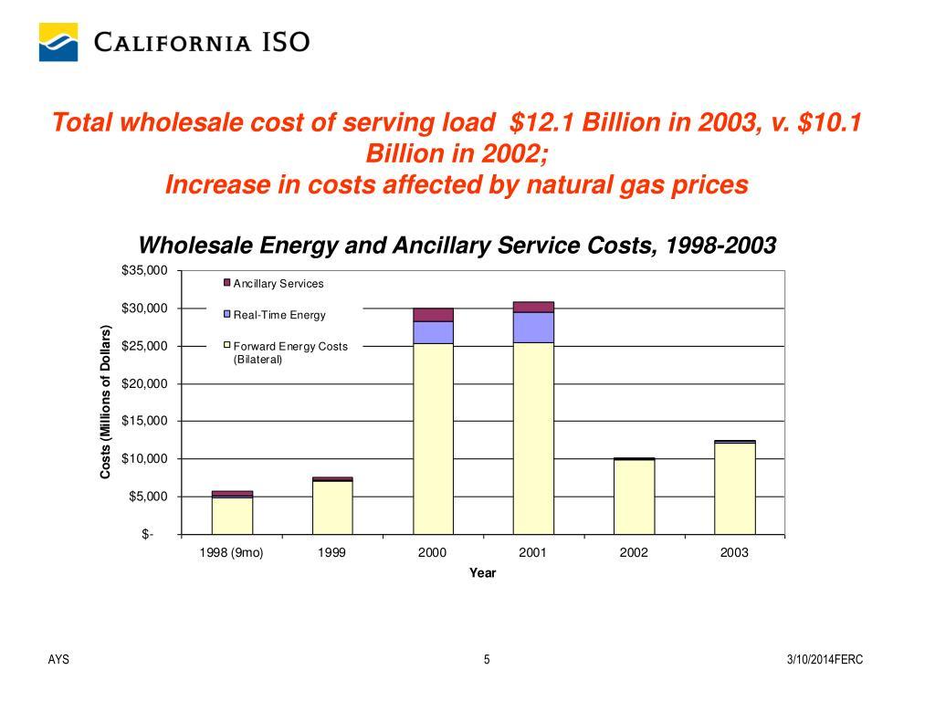 Total wholesale cost of serving load  $12.1 Billion in 2003, v. $10.1 Billion in 2002;