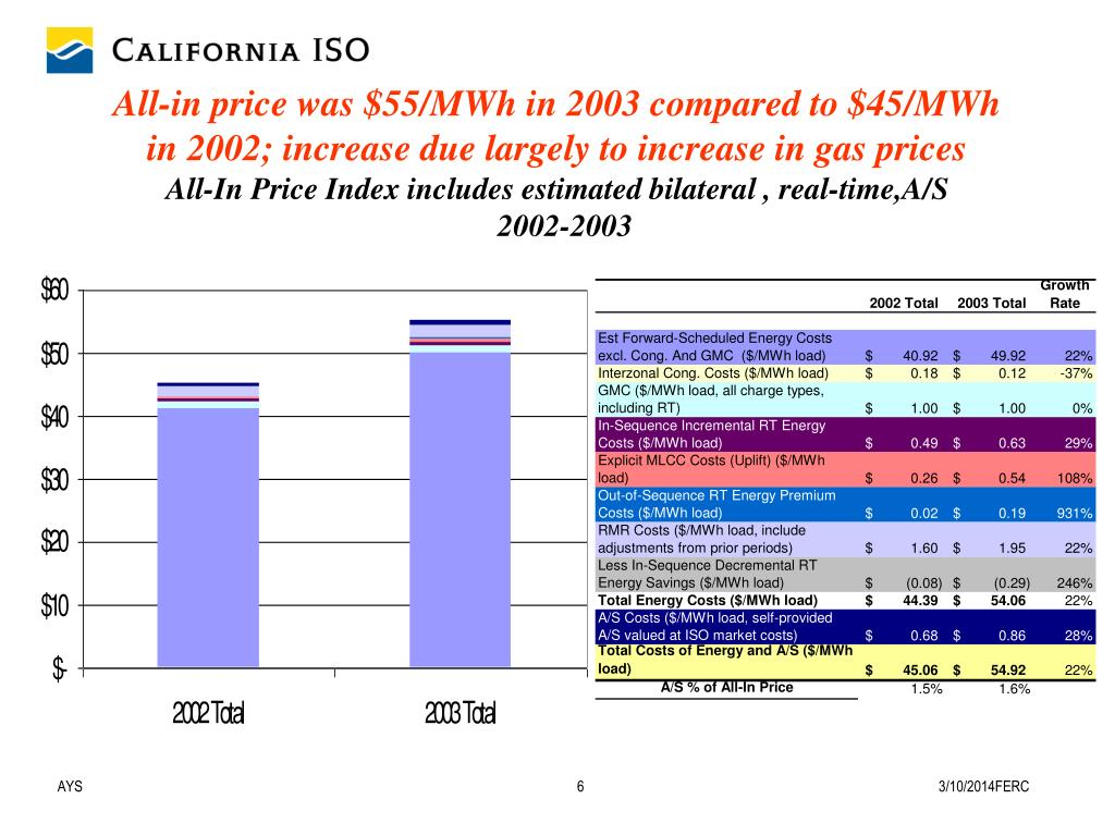 All-in price was $55/MWh in 2003 compared to $45/MWh in 2002; increase due largely to increase in gas prices