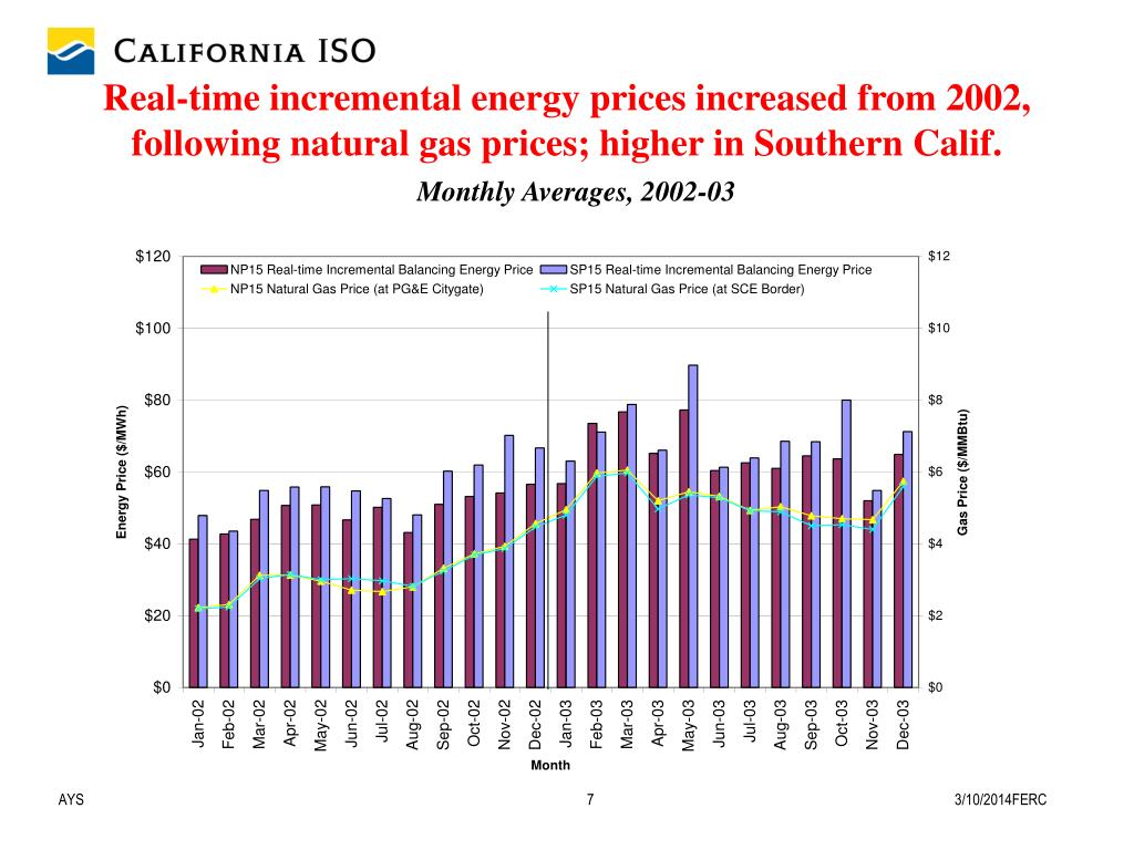 Real-time incremental energy prices increased from 2002, following natural gas prices; higher in Southern Calif.