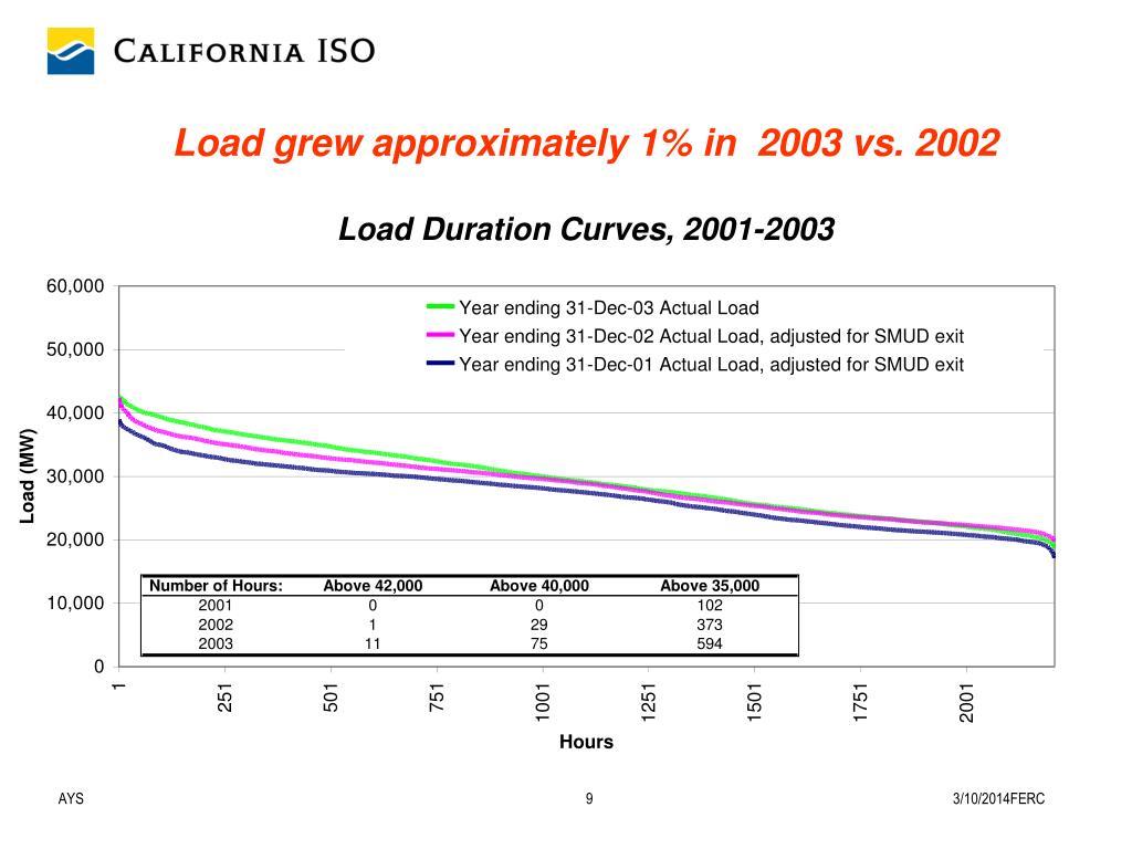 Load grew approximately 1% in  2003 vs. 2002
