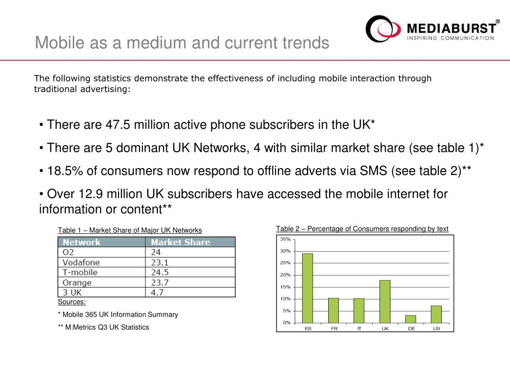 The following statistics demonstrate the effectiveness of including mobile interaction through traditional advertising: