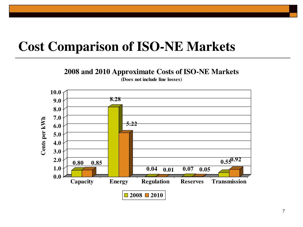 Cost Comparison of ISO-NE Markets