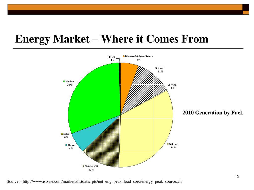Energy Market – Where it Comes From