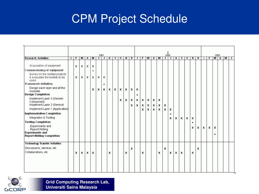 CPM Project Schedule
