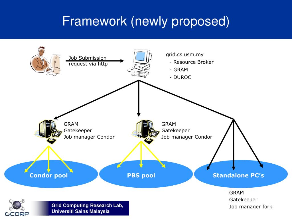Framework (newly proposed)