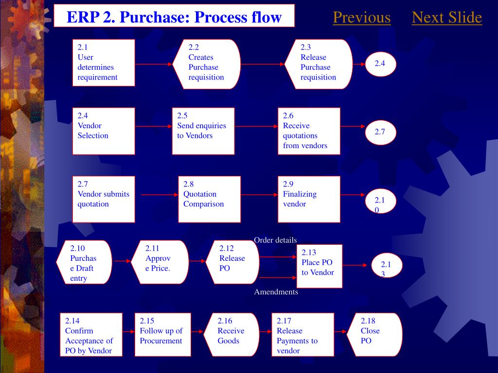 ERP 2. Purchase: Process flow