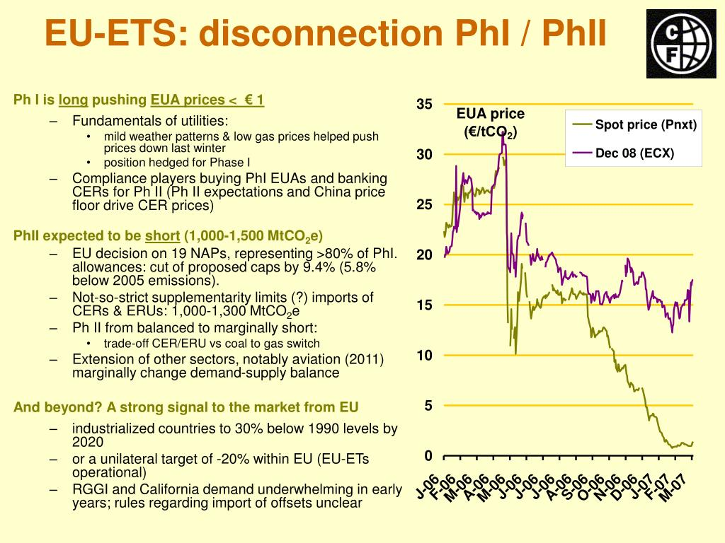 EU-ETS: disconnection PhI / PhII