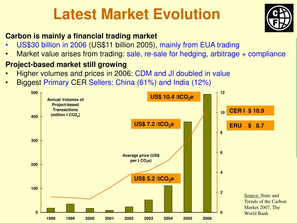 Latest Market Evolution