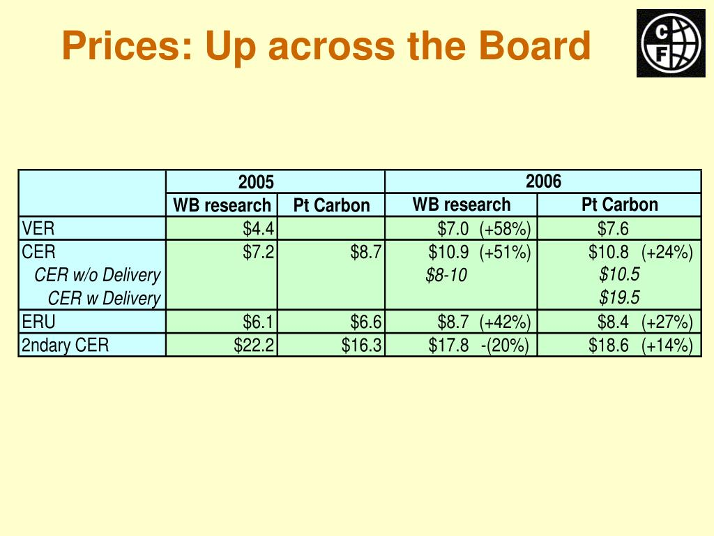 Prices: Up across the Board